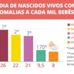 Agrotóxicos provocam o triplo de anomalias em bebês na terra do café